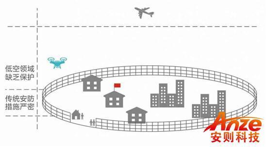 与国际接轨 论无人机防御系统的重要性