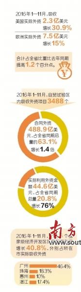 广东提升利用外资水平去年前11个月合同外资增长59.3%
