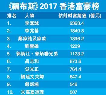 福布斯香港富豪榜:李嘉诚以303亿美元达成19连冠