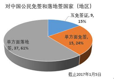 """携程发布2017""""签证便利度排行榜"""" 中国护照升值"""