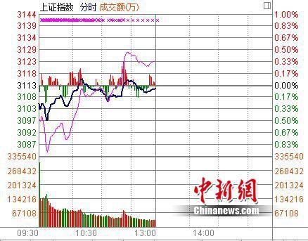 沪指半日跌0.06% 预高送转等表现抢眼