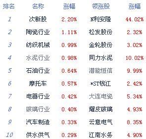 午评:次新股激活市场人气 两市震荡沪指微跌0.06%