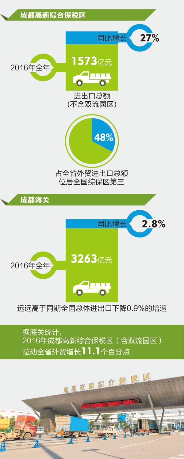 成都高新综保区2016年进出口额居全国第三 推动四川外贸回暖