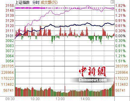 A股迎久违普涨行情:沪指涨0.7% 近九成个股飘红