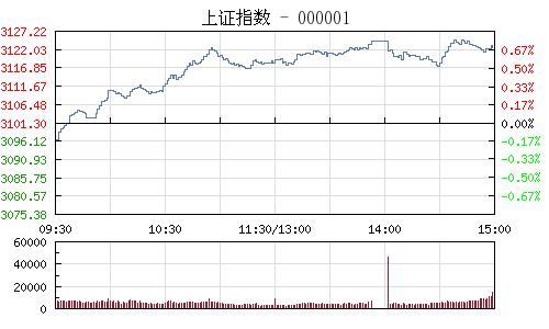 收评:沪指放量涨0.70%创业板指涨近2% 权重题材股齐回暖