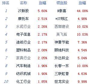 收评:沪指涨0.70%收复半年线 创业板指涨1.99%