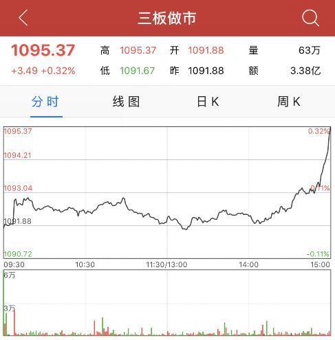 收评:三板做市指数涨0.32%止步九连阴 羌山农牧领涨创新层