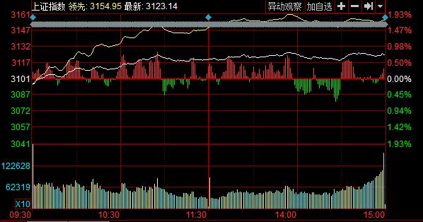 收盘:沪指涨0.7%站稳3100点 创业板指数领涨