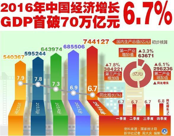 宁吉喆解答2016中国经济之问:6.7%的增速有何不同?