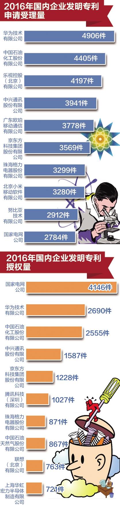 中国国内发明专利拥有量首破100万件