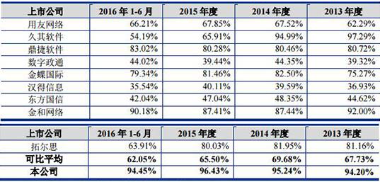 泛微网络毛利率95%领跑同行 业绩多半靠税收优惠