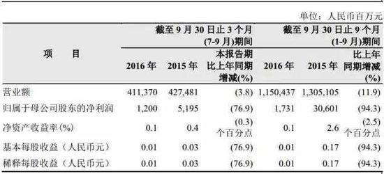 中石油230倍市盈率背后推手:57家机构持股98.54%