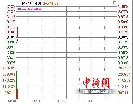 沪指开盘跌0.18% 金融煤炭联手施压大盘
