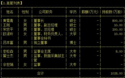 中鼎恒信董事长黄雪青辞职 公司副总王刚接任其职