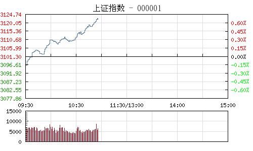 快讯:沪指低开高走 钢铁股积极做多