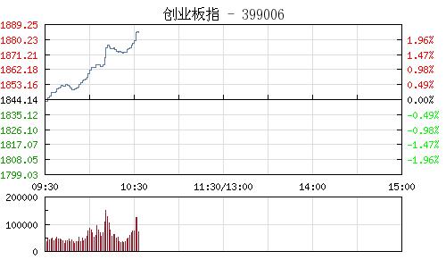 快讯:网络安全概念股集体爆发 拓尔思等3股涨停