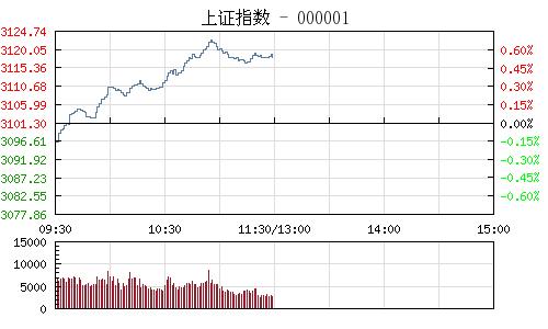 午评:沪指涨0.54%站稳3100 创业板指反弹涨逾2%
