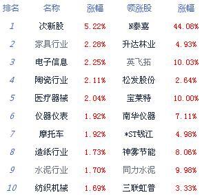 午评:两市震荡上行沪指涨0.54% 创业板指大涨2%
