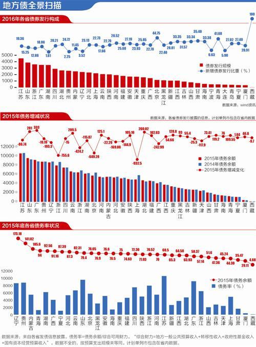 地方债两年置换8万亿 16省市地方债务余额下降
