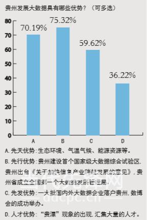互联网+--大数据的贵州期盼 ——关于贵州大数据发展及应用情况的民调分析