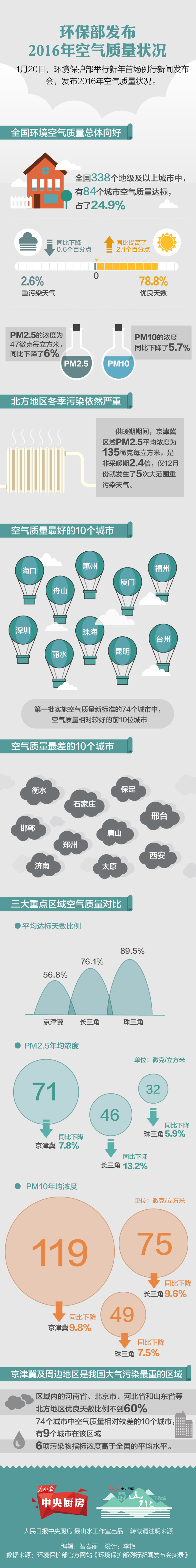 一图看懂2016年空气质量,你家乡在哪个档?