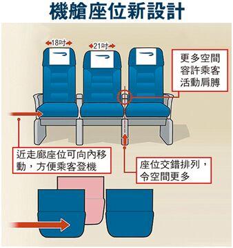 美企设计交错式飞机座 中间座位将变得更宽阔