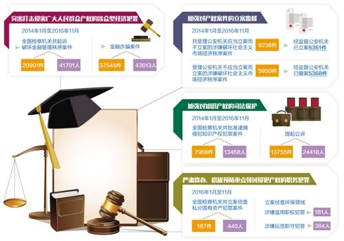 最高检要求严禁以刑事手段插手经济纠纷