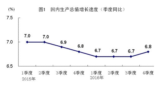 """新旧动能转换见效,中国经济""""微微一笑"""""""