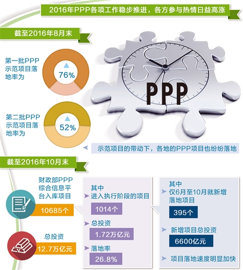 "PPP:""落地之年""再提速 改革进入深水区"