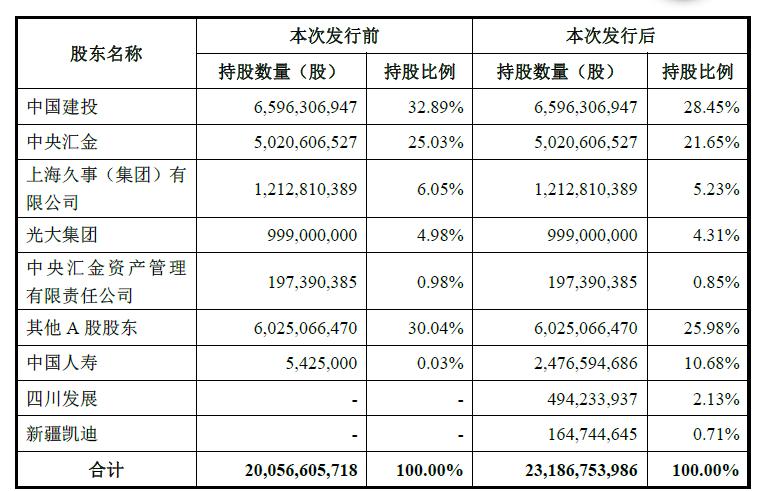 申万宏源再抛定增预案:国寿150亿元现金入股