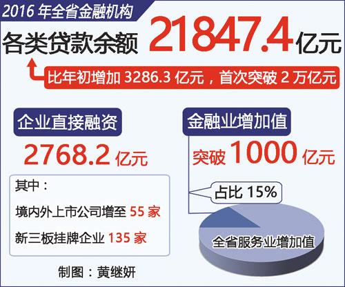 江西省金融业增加值突破1000亿元