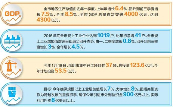 昆明市经济社会保持平稳发展 GDP总量首次突破4000亿元