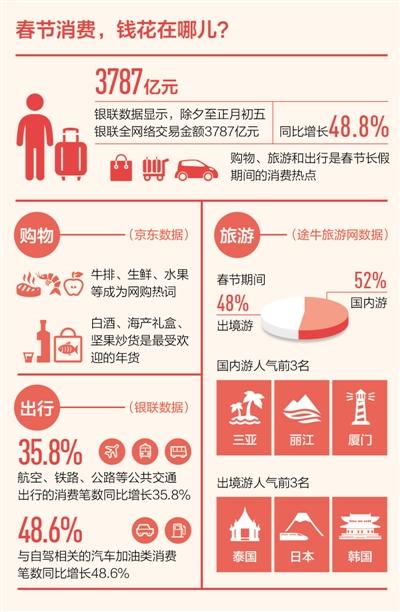 春节消费钱花在哪儿?购物旅游仍是热点