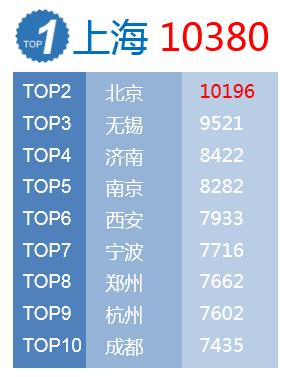 春节旅游人均花1230元 韩国游、赴台游降幅最大