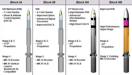 美日新型标准3导弹成功测试 时机敏感针对中朝?