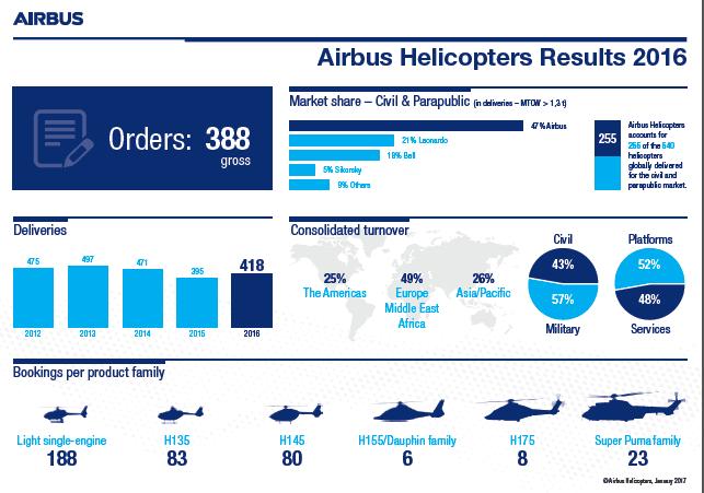 全球民用直升机市场欧美占9成 空客独占47%