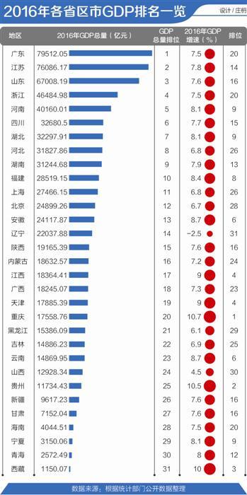 2016年各省区市GDP排行:广东蝉联第一 重庆增速最快