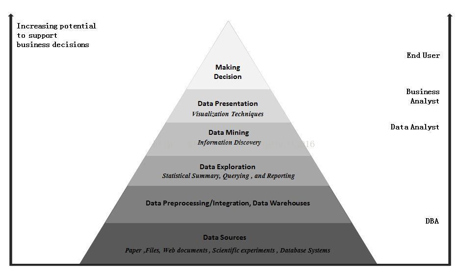 数字冰雹邓潇:大数据可视化的关键技术及行业应用