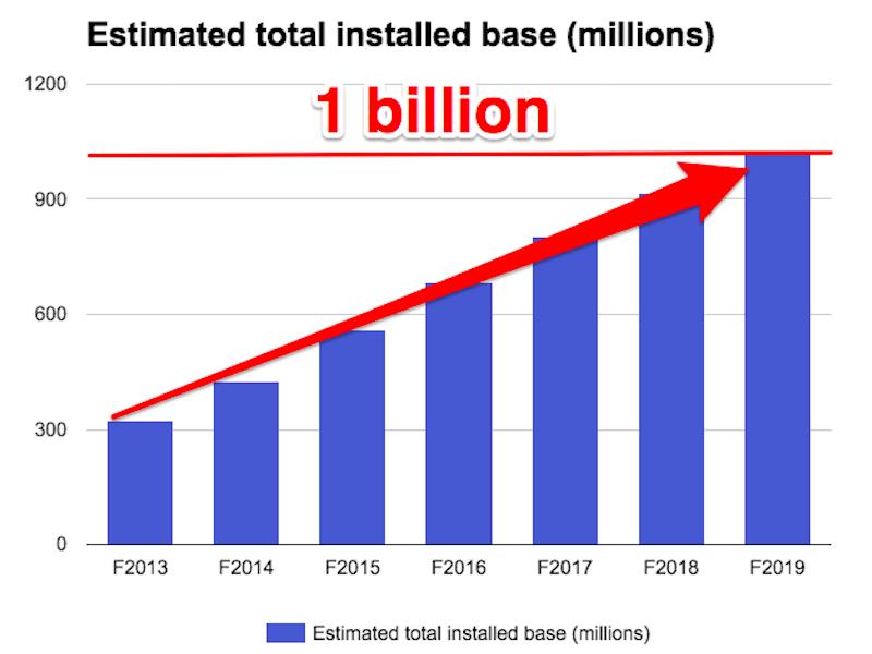 UBS:苹果iPhone用户将突破10亿人