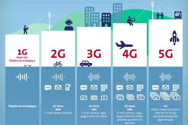 5G比4G到底有啥好?看完就彻底明白了
