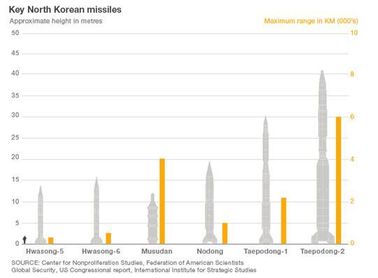 朝核问题螺旋上升恶性循环 美国动武迹象显现