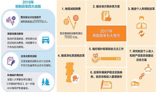 2017年财税改革有啥大动作? 央地责任划分将成重点