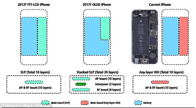苹果iPhone8或配备更大容量电池