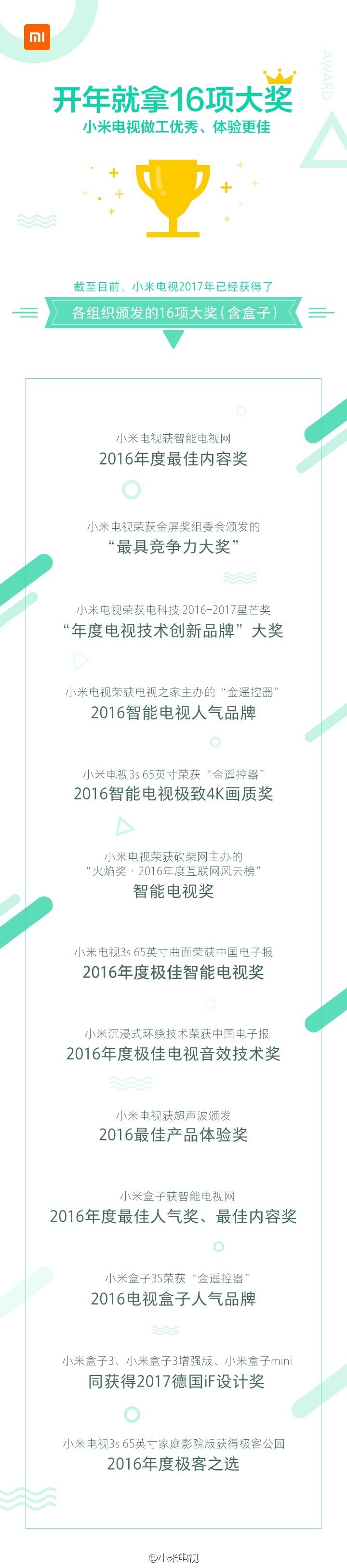 喜报!2017年开年不足两月,小米电视已获16项大奖