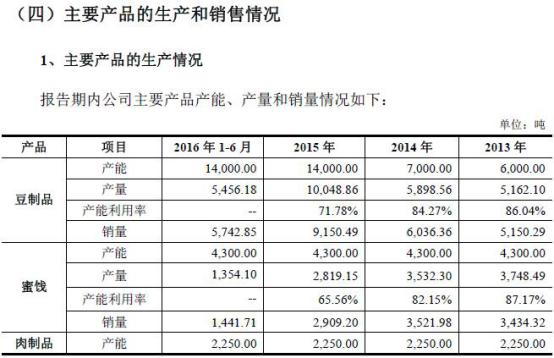 盐津铺子产能利用率下滑仍扩产 国金证券定价15元