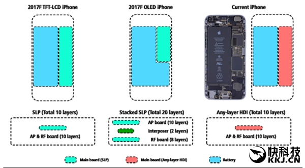 真要涨价!iPhone 8更多细节:OLED双曲屏/屏幕增加