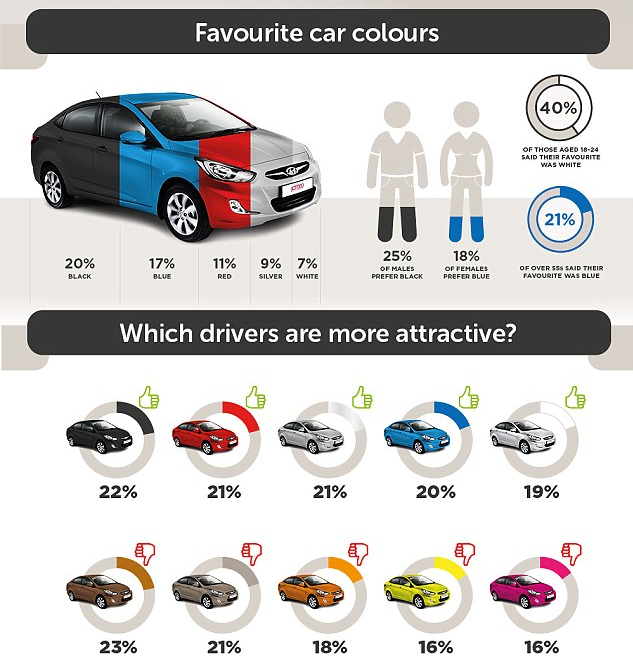 海外民意调查:红色汽车车主最幸福