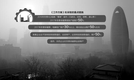 京津冀治霾拟再出重手:医药农药企业采暖季全停产