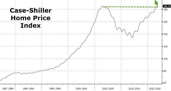 美国房价连续三月创新高 房产泡沫破灭创伤痊愈
