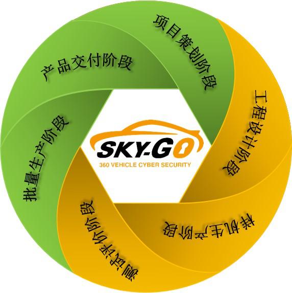 360发布国内首份《智能网联汽车信息安全最佳实践》